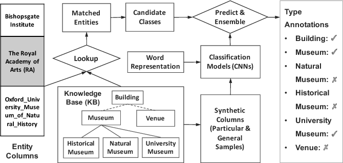 Figure 1 for ColNet: Embedding the Semantics of Web Tables for Column Type Prediction