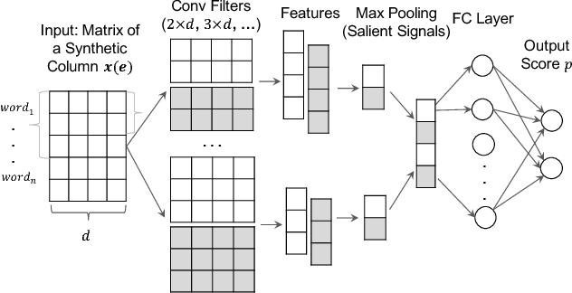 Figure 3 for ColNet: Embedding the Semantics of Web Tables for Column Type Prediction