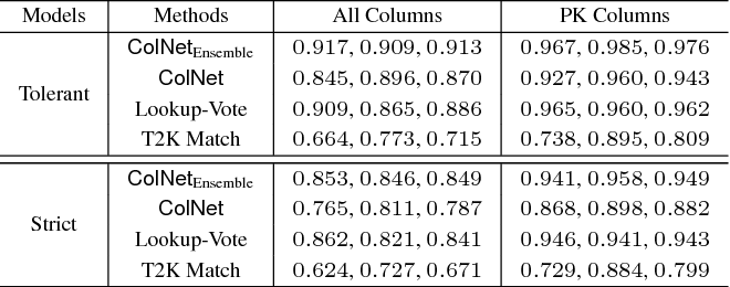 Figure 4 for ColNet: Embedding the Semantics of Web Tables for Column Type Prediction