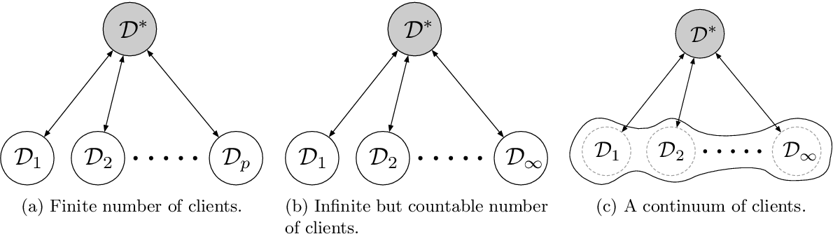 Figure 1 for Federated Learning as a Mean-Field Game