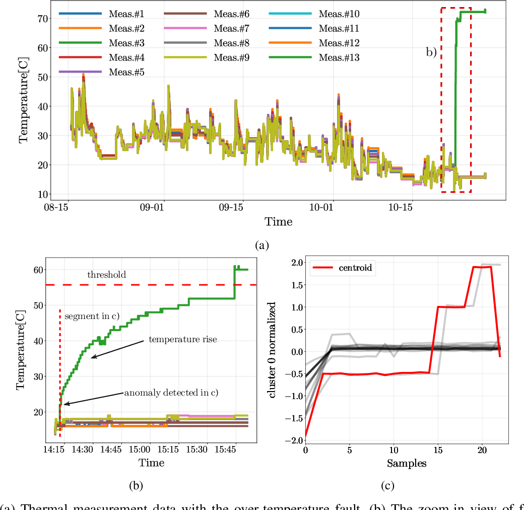 Figure 3 for Data-driven Thermal Anomaly Detection for Batteries using Unsupervised Shape Clustering