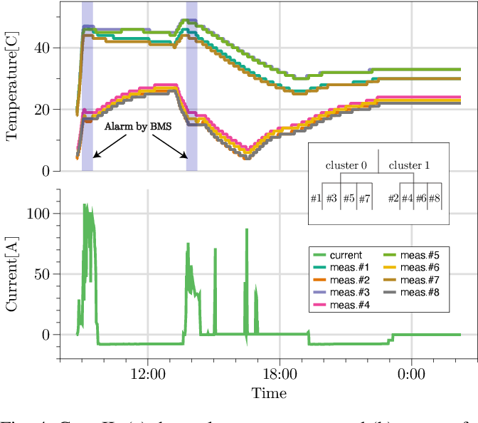 Figure 4 for Data-driven Thermal Anomaly Detection for Batteries using Unsupervised Shape Clustering