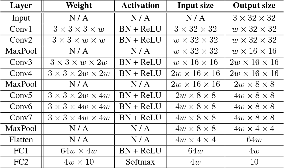 Figure 4 for Deep Neural Networks with Multi-Branch Architectures Are Less Non-Convex
