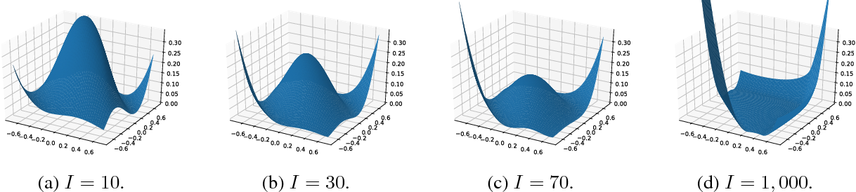Figure 1 for Deep Neural Networks with Multi-Branch Architectures Are Less Non-Convex