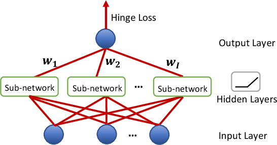 Figure 3 for Deep Neural Networks with Multi-Branch Architectures Are Less Non-Convex