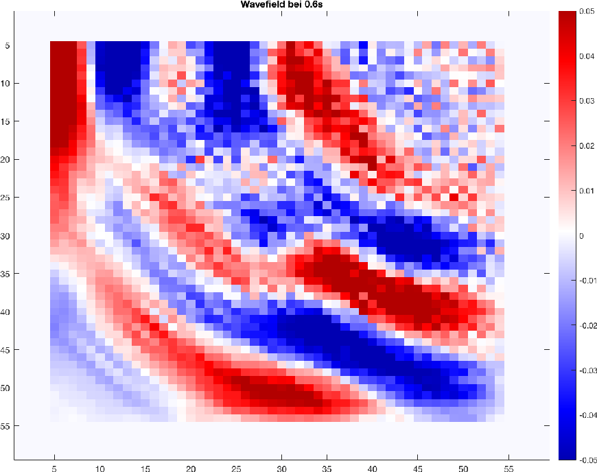 Figure 1 for A Distribution Similarity Based Regularizer for Learning Bayesian Networks