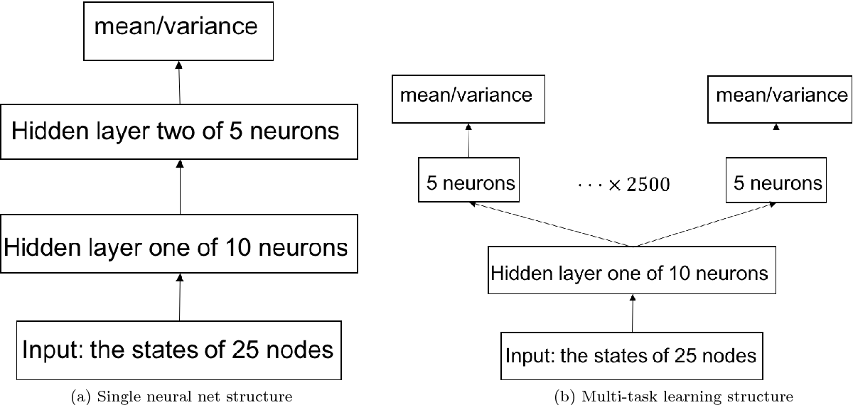 Figure 2 for A Distribution Similarity Based Regularizer for Learning Bayesian Networks