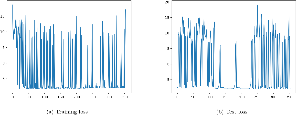 Figure 3 for A Distribution Similarity Based Regularizer for Learning Bayesian Networks