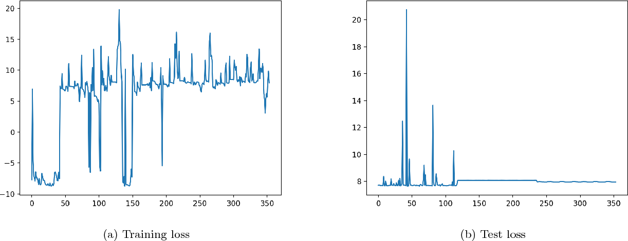 Figure 4 for A Distribution Similarity Based Regularizer for Learning Bayesian Networks