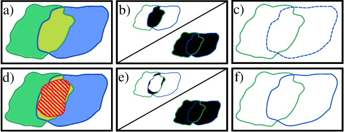 Figure 3 for MultiStar: Instance Segmentation of Overlapping Objects with Star-Convex Polygons