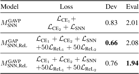 Figure 4 for Multi-Task Siamese Neural Network for Improving Replay Attack Detection