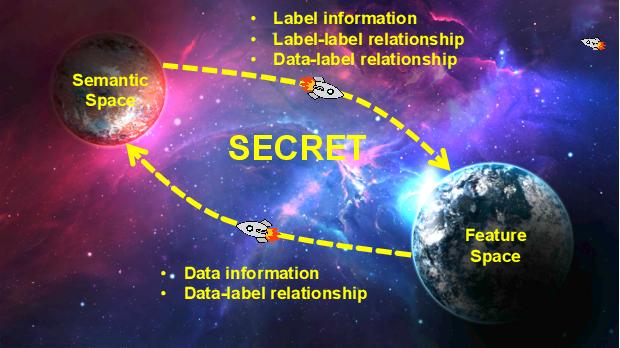 Figure 1 for SECRET: Semantically Enhanced Classification of Real-world Tasks