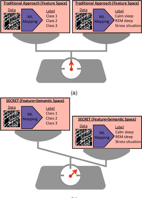 Figure 3 for SECRET: Semantically Enhanced Classification of Real-world Tasks