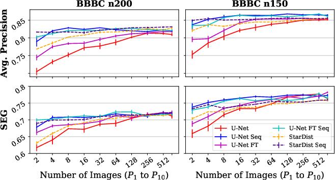Figure 4 for Leveraging Self-supervised Denoising for Image Segmentation