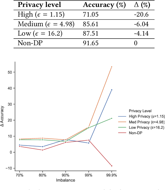 Figure 1 for Neither Private Nor Fair: Impact of Data Imbalance on Utility and Fairness in Differential Privacy