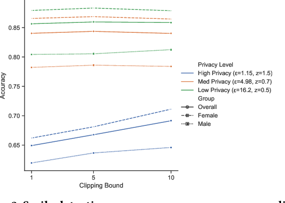 Figure 2 for Neither Private Nor Fair: Impact of Data Imbalance on Utility and Fairness in Differential Privacy