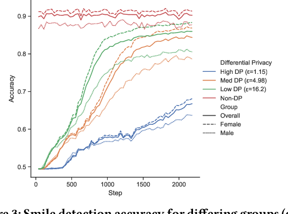 Figure 3 for Neither Private Nor Fair: Impact of Data Imbalance on Utility and Fairness in Differential Privacy