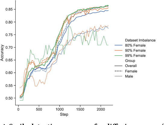 Figure 4 for Neither Private Nor Fair: Impact of Data Imbalance on Utility and Fairness in Differential Privacy