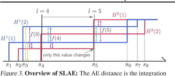 Figure 3 for Fast and Robust Comparison of Probability Measures in Heterogeneous Spaces