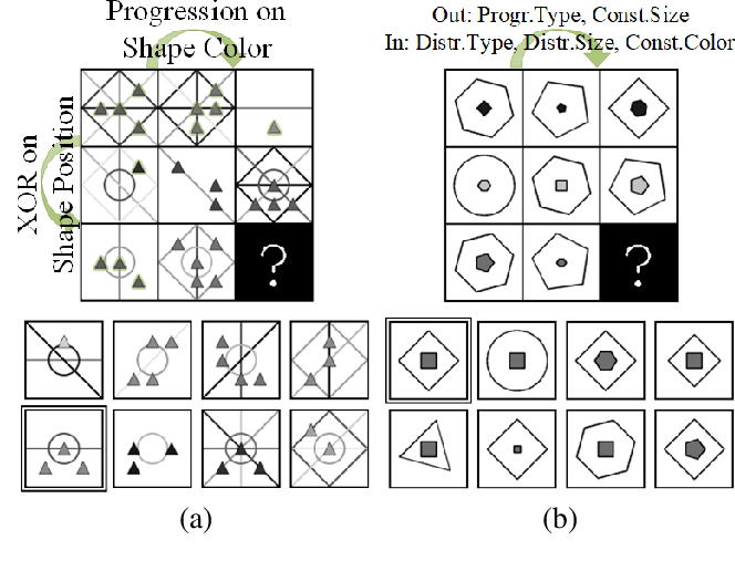 Figure 1 for Scale-Localized Abstract Reasoning
