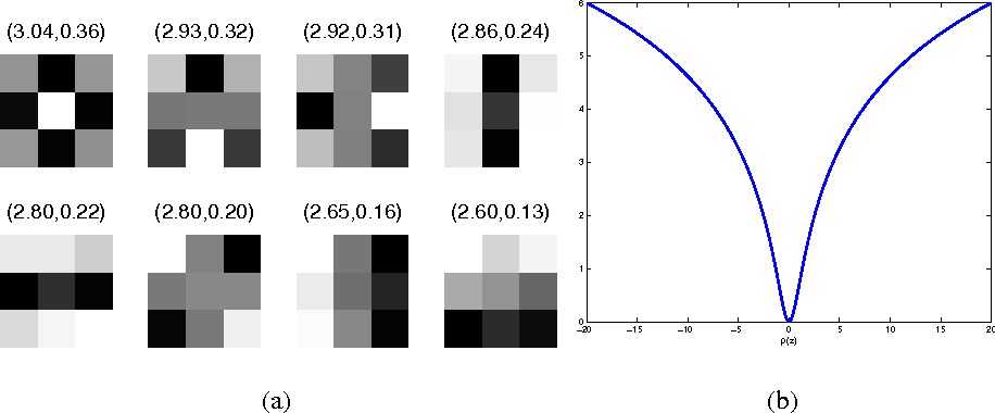 Figure 1 for Higher-order MRFs based image super resolution: why not MAP?