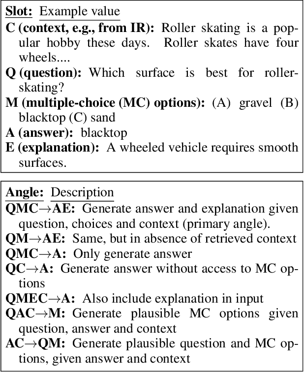 Figure 3 for General-Purpose Question-Answering with Macaw