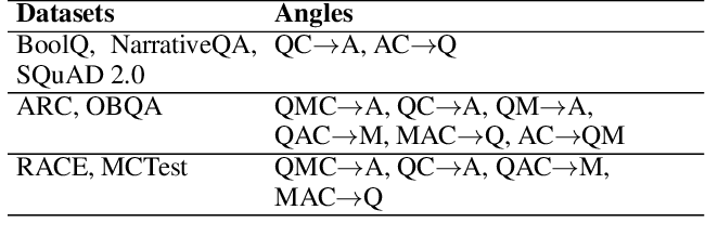 Figure 2 for General-Purpose Question-Answering with Macaw