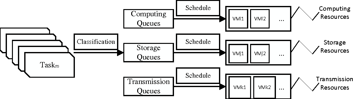 Figure 2 from Improved FIFO Scheduling Algorithm Based on