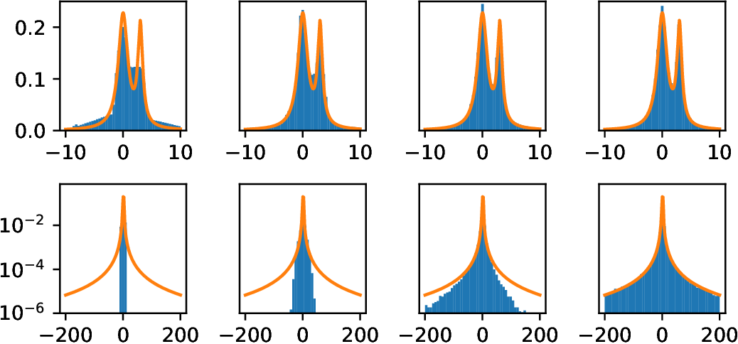 Figure 1 for Pareto GAN: Extending the Representational Power of GANs to Heavy-Tailed Distributions
