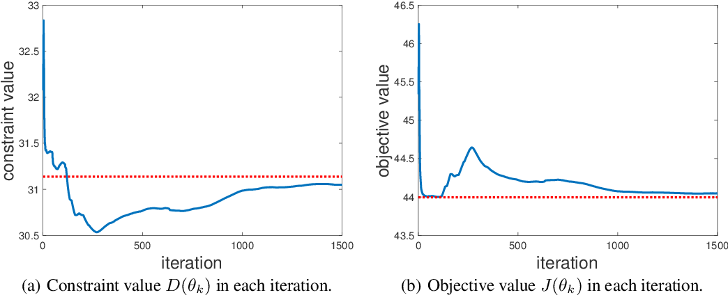 Figure 1 for Convergent Policy Optimization for Safe Reinforcement Learning