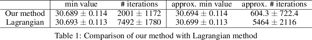 Figure 2 for Convergent Policy Optimization for Safe Reinforcement Learning