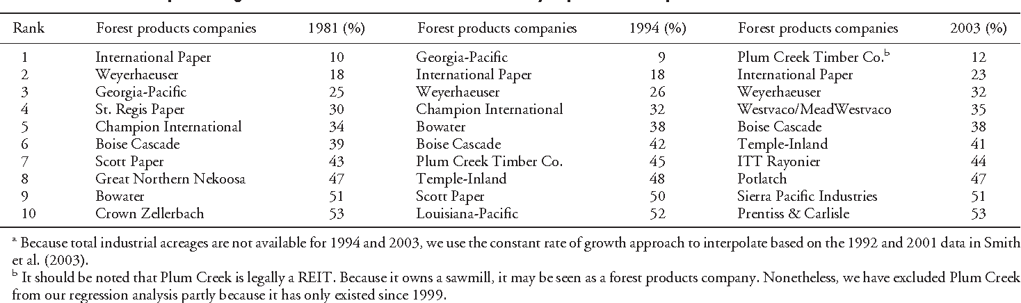Industrial Timberland Ownership and Financial Performance of US