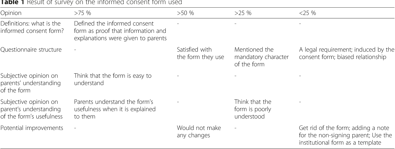 Table From A Survey On Surgeons Perceived Quality Of The Informed - Informed consent process documentation template