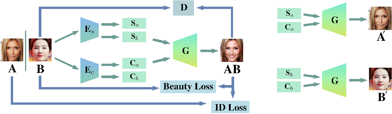 Figure 2 for Face Beautification: Beyond Makeup Transfer
