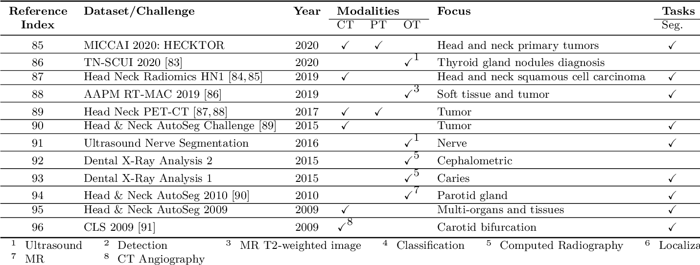 Figure 4 for A Systematic Collection of Medical Image Datasets for Deep Learning