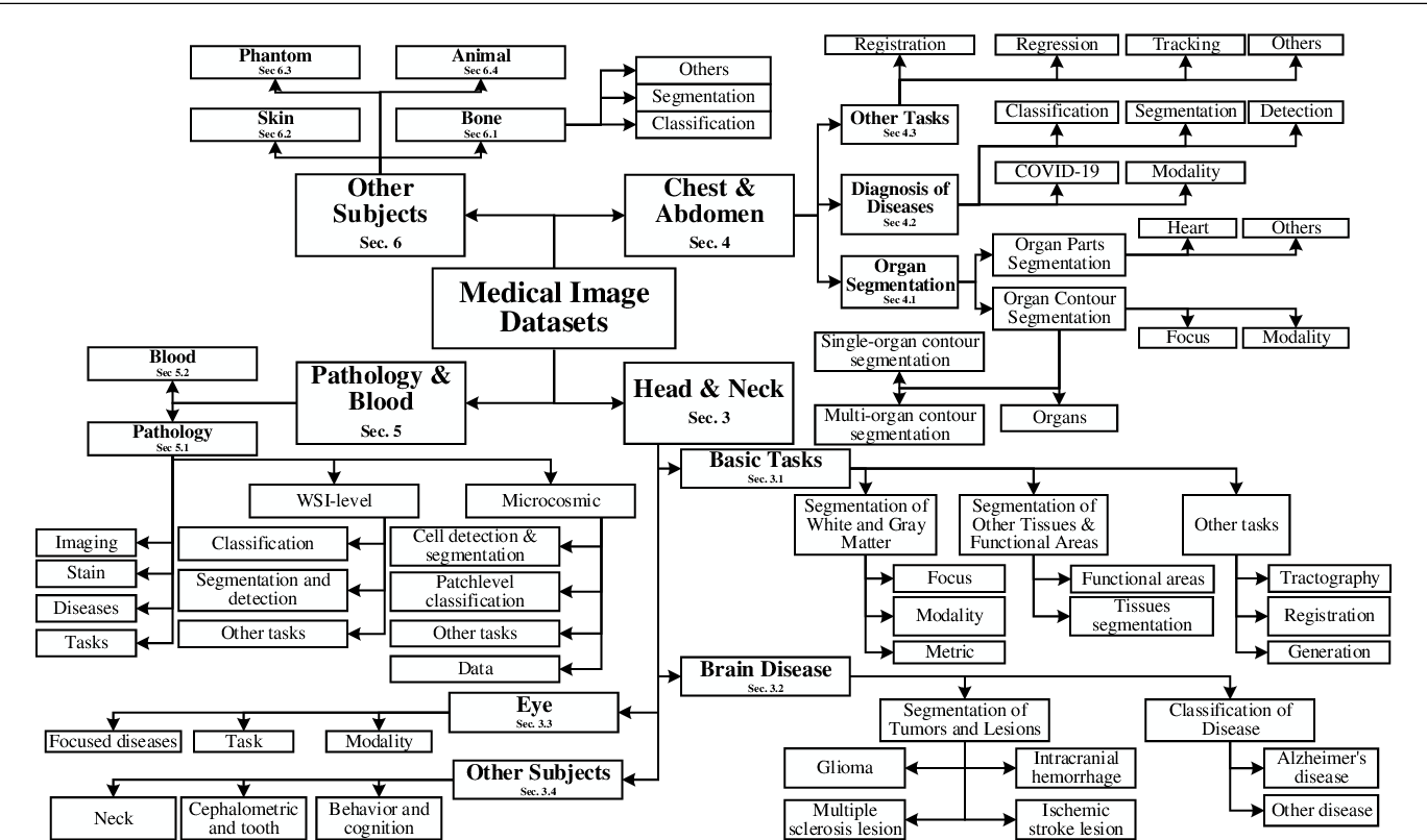 Figure 1 for A Systematic Collection of Medical Image Datasets for Deep Learning
