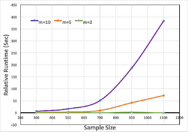 Figure 3 for Feature Selection for multi-labeled variables via Dependency Maximization