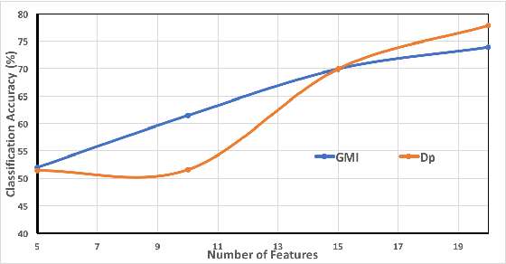 Figure 4 for Feature Selection for multi-labeled variables via Dependency Maximization