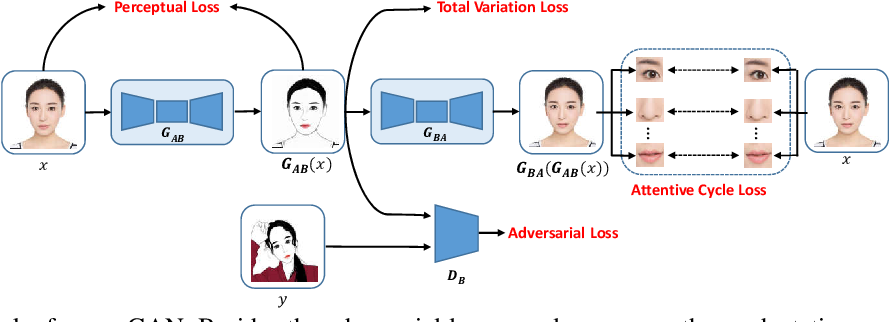 Figure 2 for Everyone is a Cartoonist: Selfie Cartoonization with Attentive Adversarial Networks