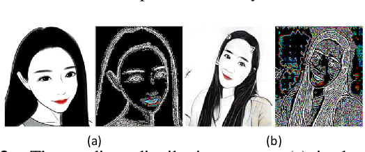 Figure 3 for Everyone is a Cartoonist: Selfie Cartoonization with Attentive Adversarial Networks