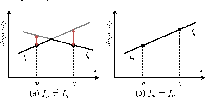 Figure 4 for Continuous 3D Label Stereo Matching using Local Expansion Moves