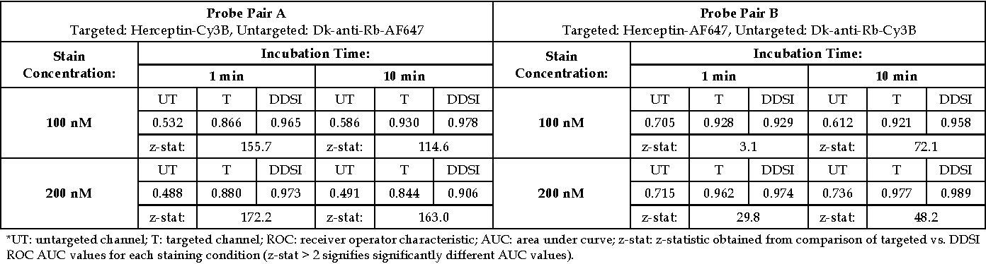 Table 1: ROC AUC values and z-statistics for DDSI stain condition optimization.