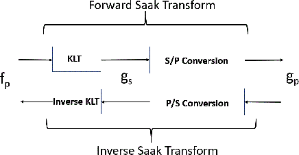 Figure 1 for A Saak Transform Approach to Efficient, Scalable and Robust Handwritten Digits Recognition