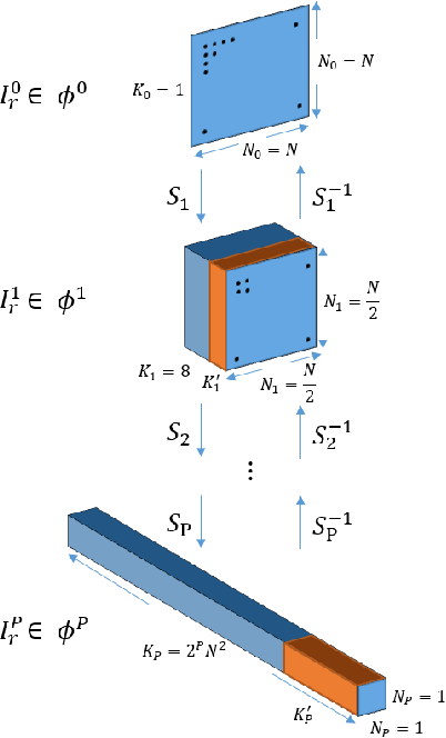 Figure 2 for A Saak Transform Approach to Efficient, Scalable and Robust Handwritten Digits Recognition