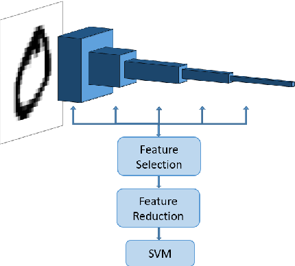Figure 4 for A Saak Transform Approach to Efficient, Scalable and Robust Handwritten Digits Recognition