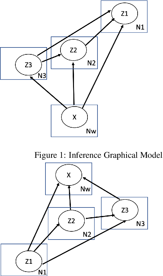 Figure 1 for Disentangling semantics in language through VAEs and a certain architectural choice