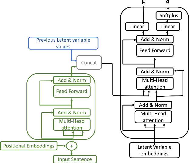 Figure 4 for Disentangling semantics in language through VAEs and a certain architectural choice