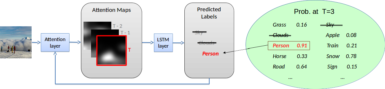 Figure 1 for Order-Free RNN with Visual Attention for Multi-Label Classification