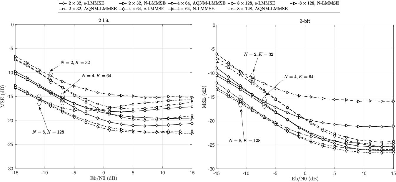 Figure 2 for Hermite Expansion Model and LMMSE Analysis for Low-Resolution Quantized MIMO Detection