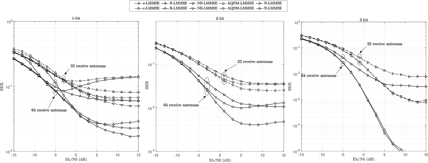 Figure 4 for Hermite Expansion Model and LMMSE Analysis for Low-Resolution Quantized MIMO Detection